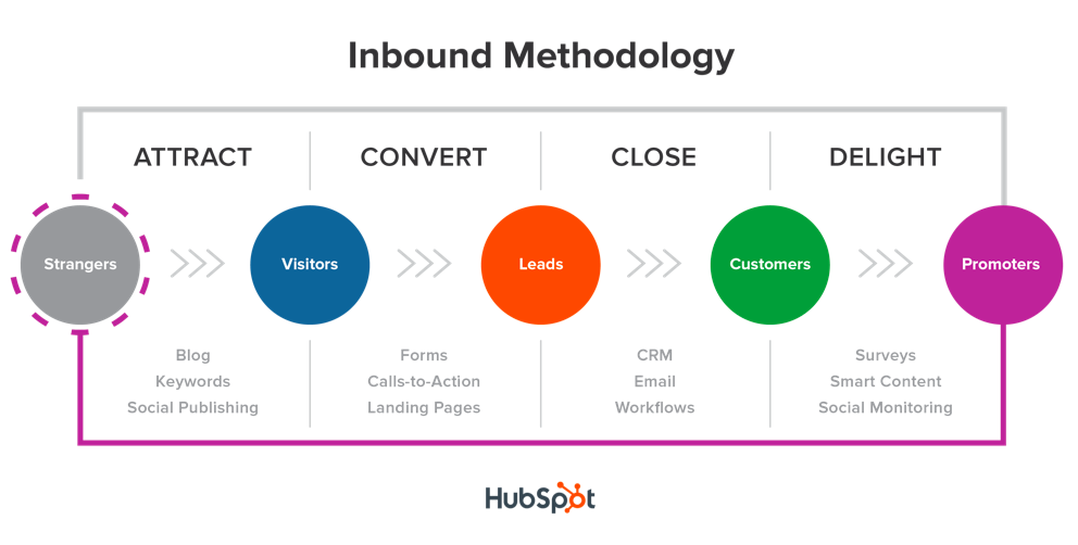 inbound marketing happy content