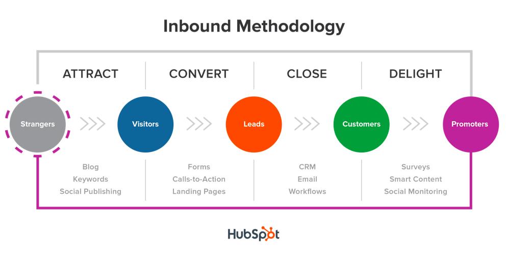 inbound marketing happy content